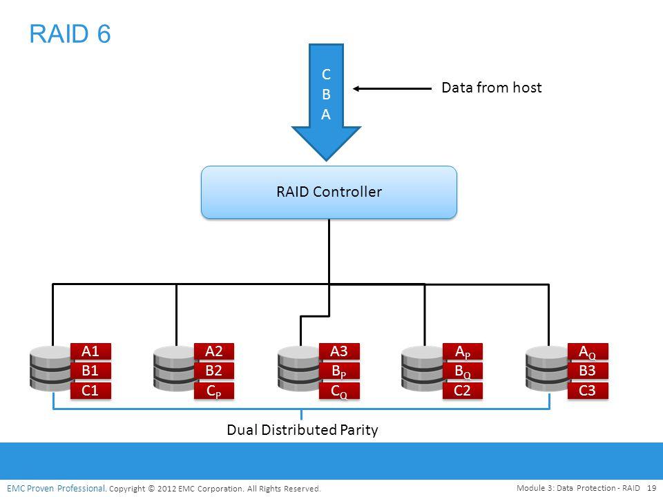 RAID 6 C B A Data from host RAID Controller A1 A2 A3 AP AQ B1 B2 BP BQ