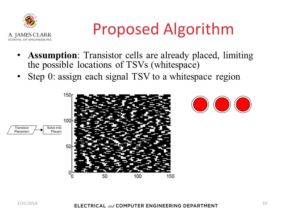 Proposed Algorithm Assumption: Transistor cells are already placed, limiting the possible locations of TSVs (whitespace)