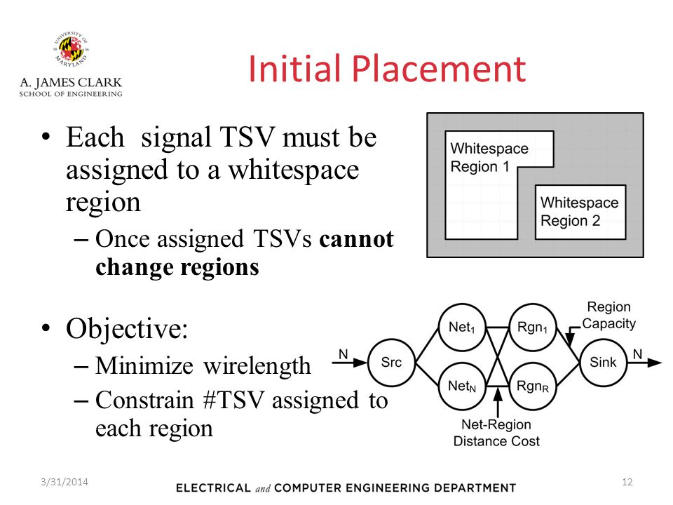 Initial Placement Each signal TSV must be assigned to a whitespace region. Once assigned TSVs cannot change regions.