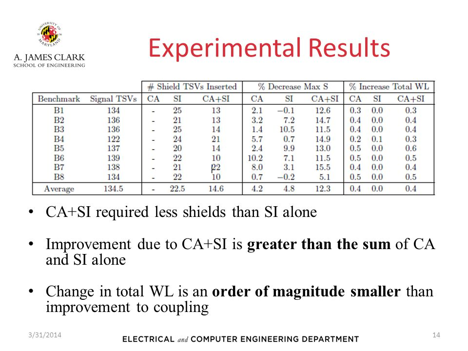 Experimental Results CA+SI required less shields than SI alone