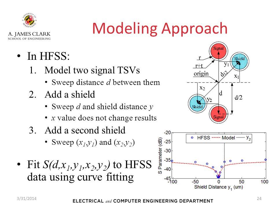 Modeling Approach In HFSS: