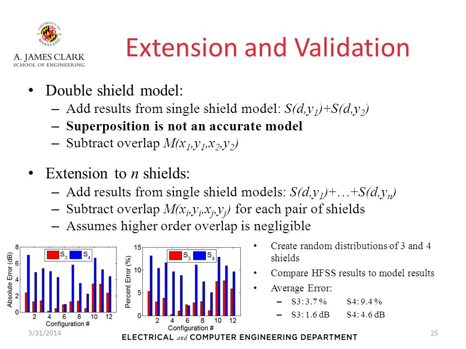 Extension and Validation