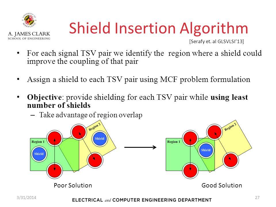 Shield Insertion Algorithm