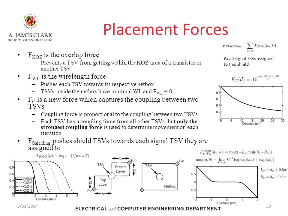 Placement Forces FKOZ is the overlap force FWL is the wirelength force