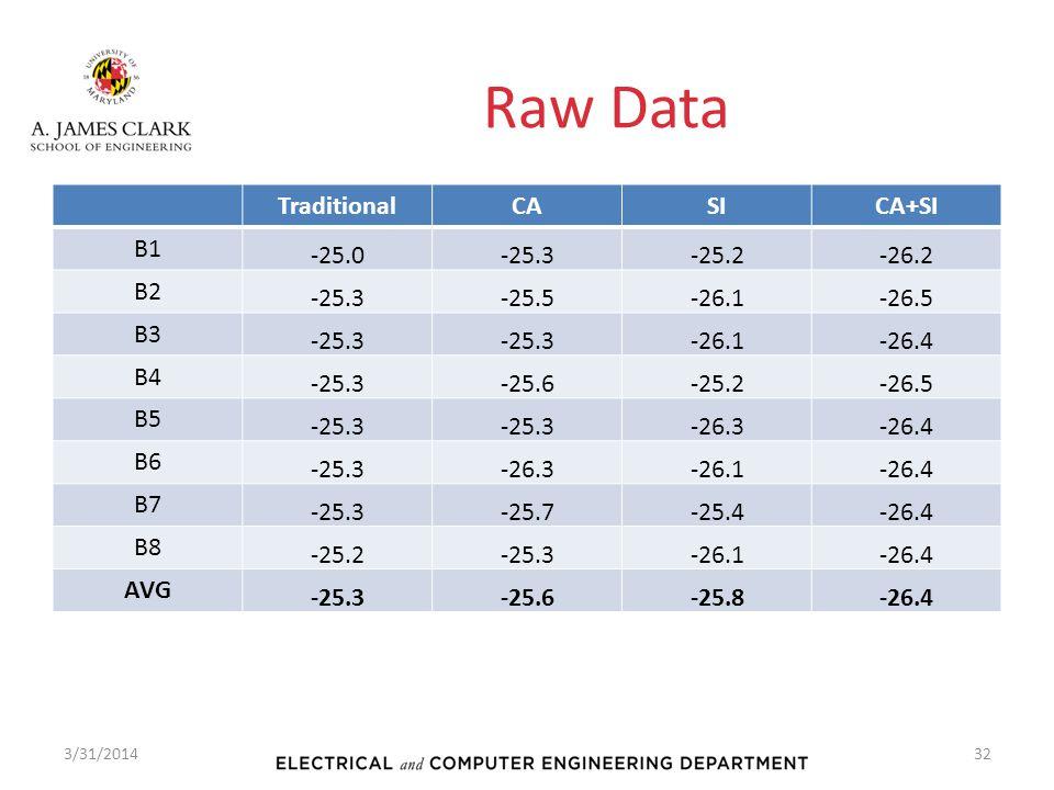 Raw Data Traditional CA SI CA+SI B1 -25.0 -25.3 -25.2 -26.2 B2 -25.5