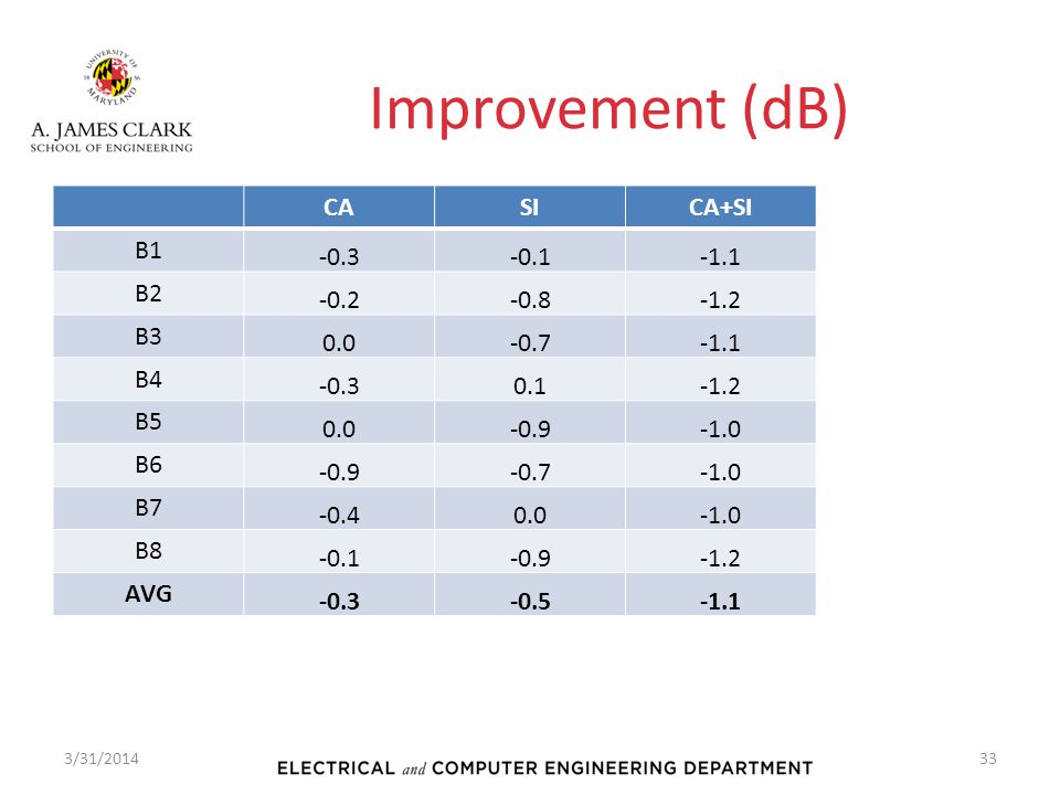 Improvement (dB) CA SI CA+SI B1 -0.3 -0.1 -1.1 B2 -0.2 -0.8 -1.2 B3