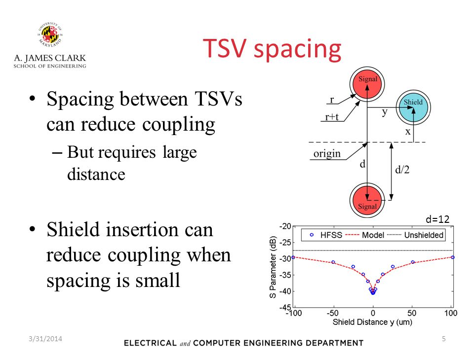 TSV spacing Spacing between TSVs can reduce coupling