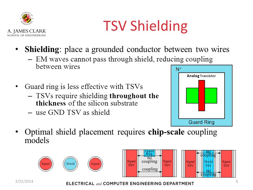 TSV Shielding Shielding: place a grounded conductor between two wires