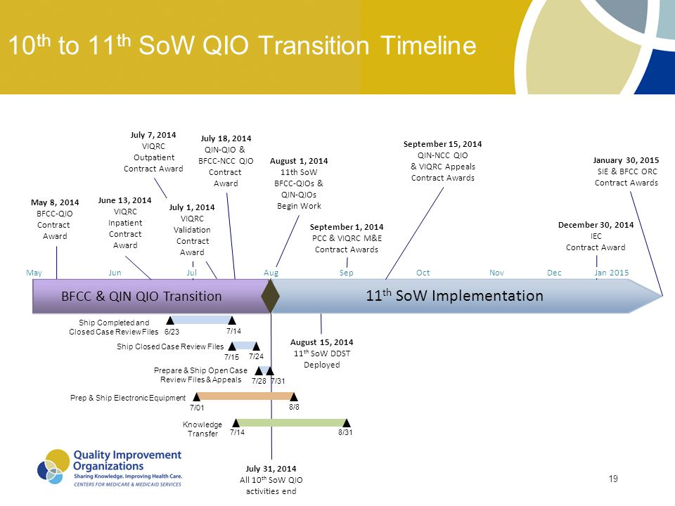 10th to 11th SoW QIO Transition Timeline