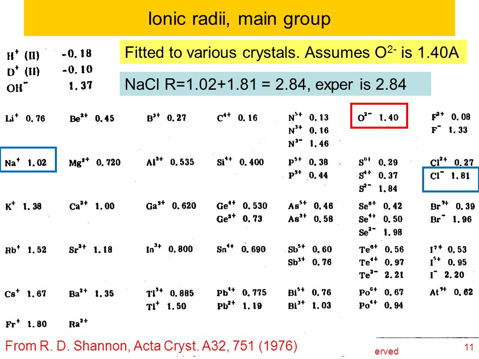 Ionic radii, main group Fitted to various crystals. Assumes O2- is 1.40A. NaCl R=1.02+1.81 = 2.84, exper is 2.84.
