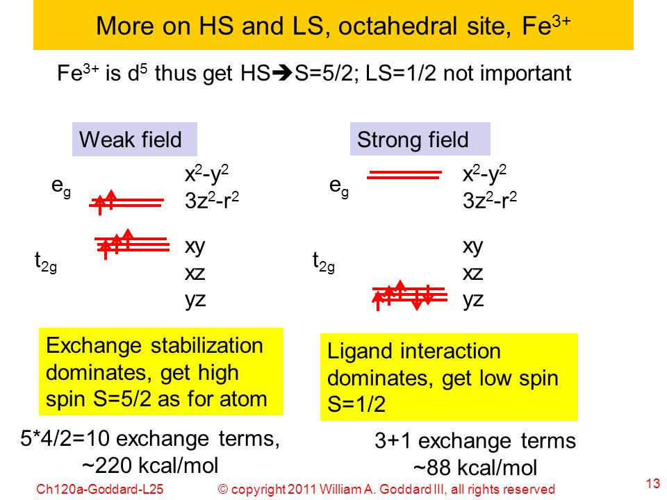 More on HS and LS, octahedral site, Fe3+
