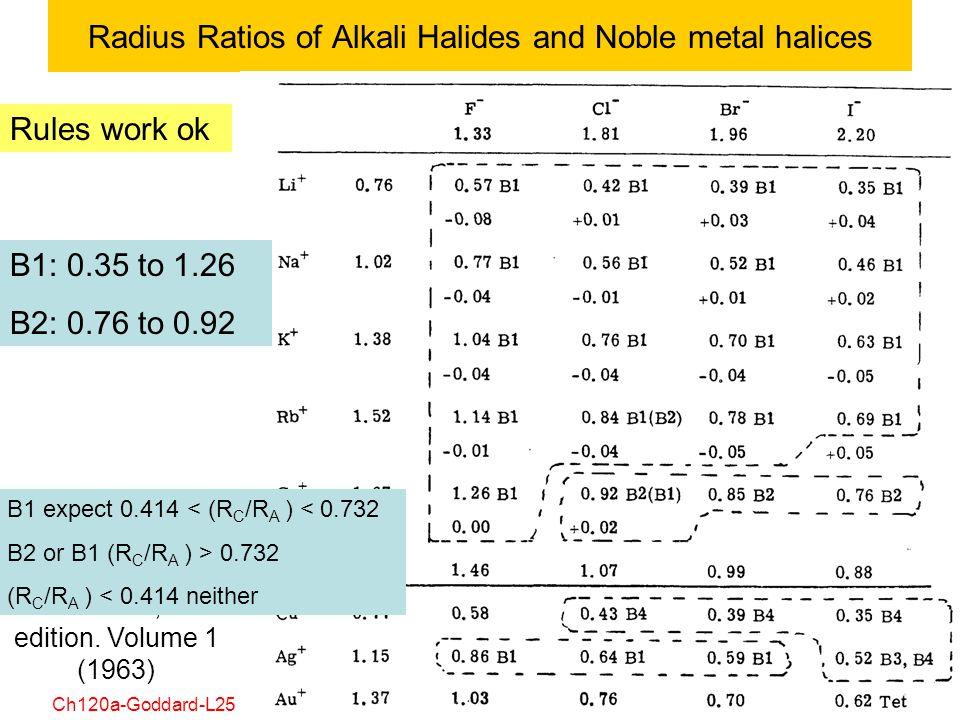 Radius Ratios of Alkali Halides and Noble metal halices