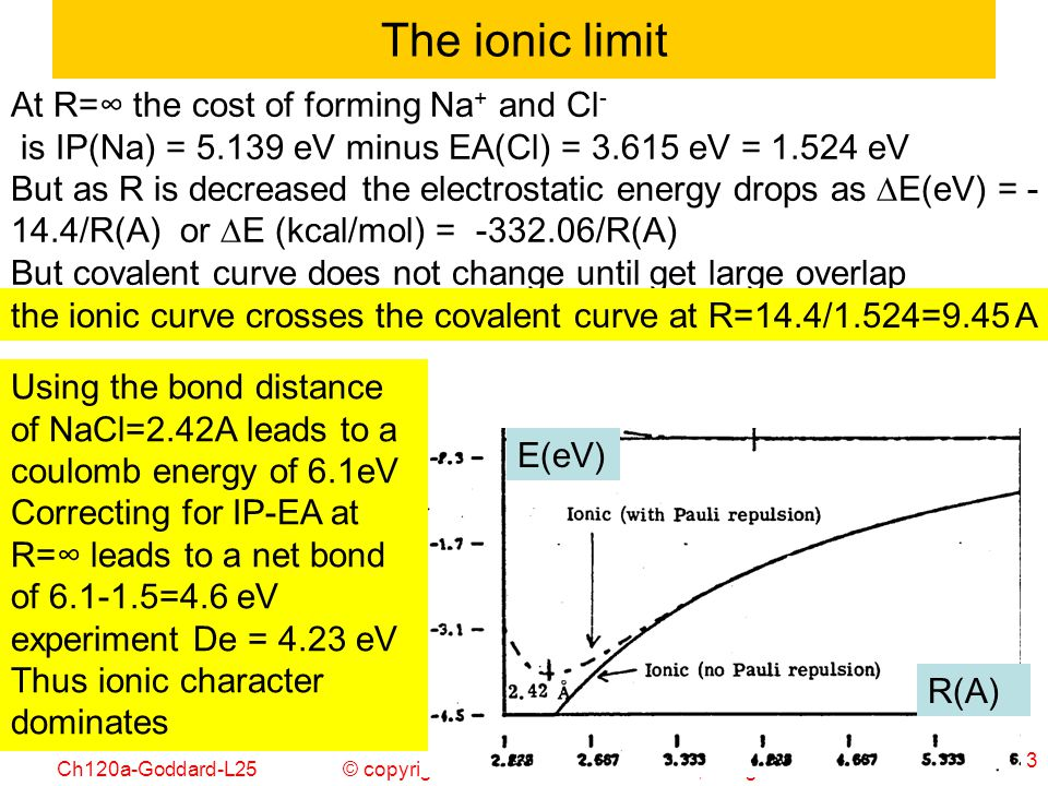 The ionic limit At R=∞ the cost of forming Na+ and Cl-