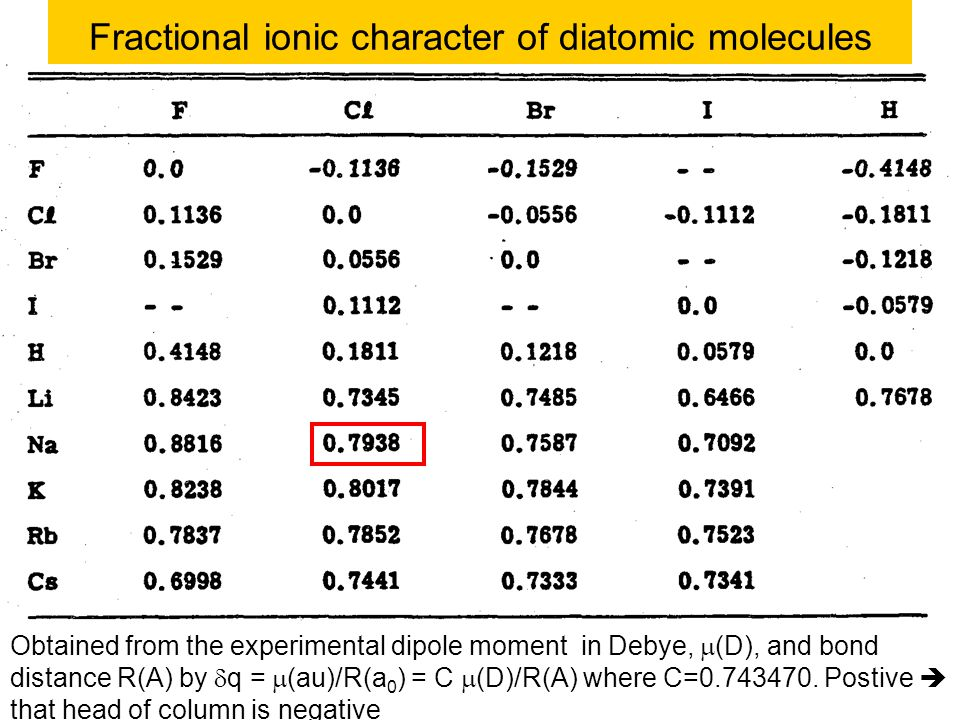 Fractional ionic character of diatomic molecules