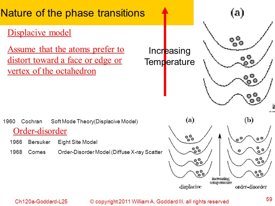 Nature of the phase transitions