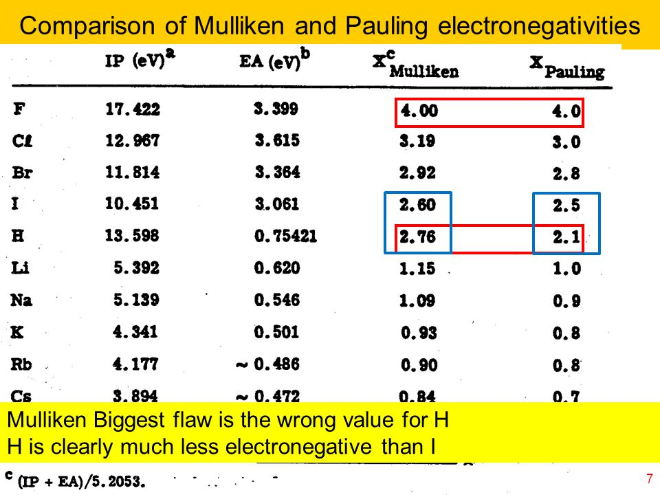 Comparison of Mulliken and Pauling electronegativities