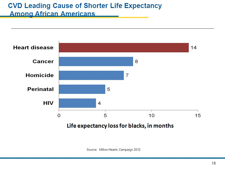 CVD Leading Cause of Shorter Life Expectancy Among African Americans