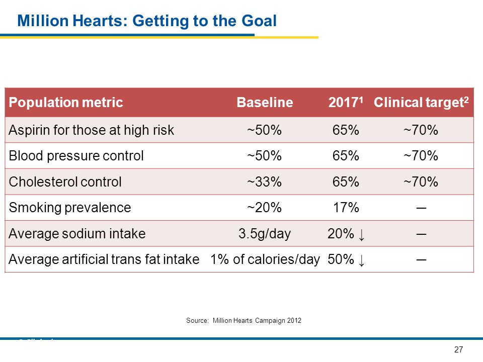 Million Hearts: Getting to the Goal