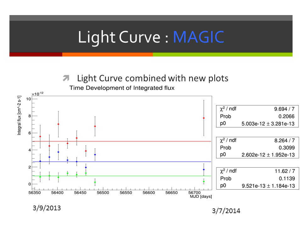 Light Curve : MAGIC Light Curve combined with new plots 3/9/2013