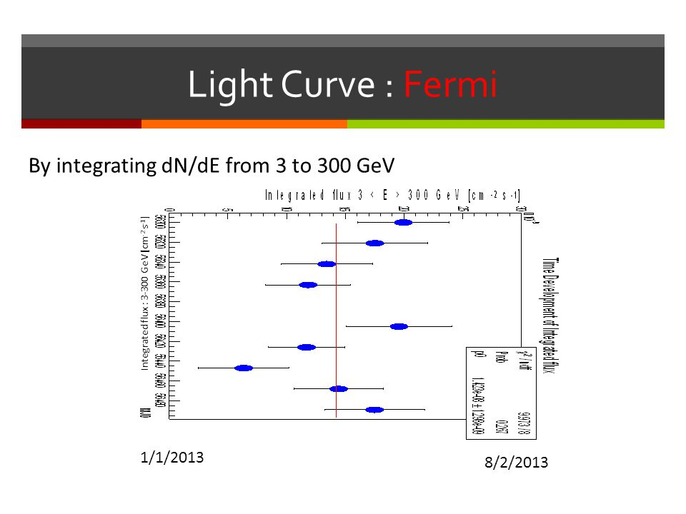 Light Curve : Fermi By integrating dN/dE from 3 to 300 GeV 1/1/2013