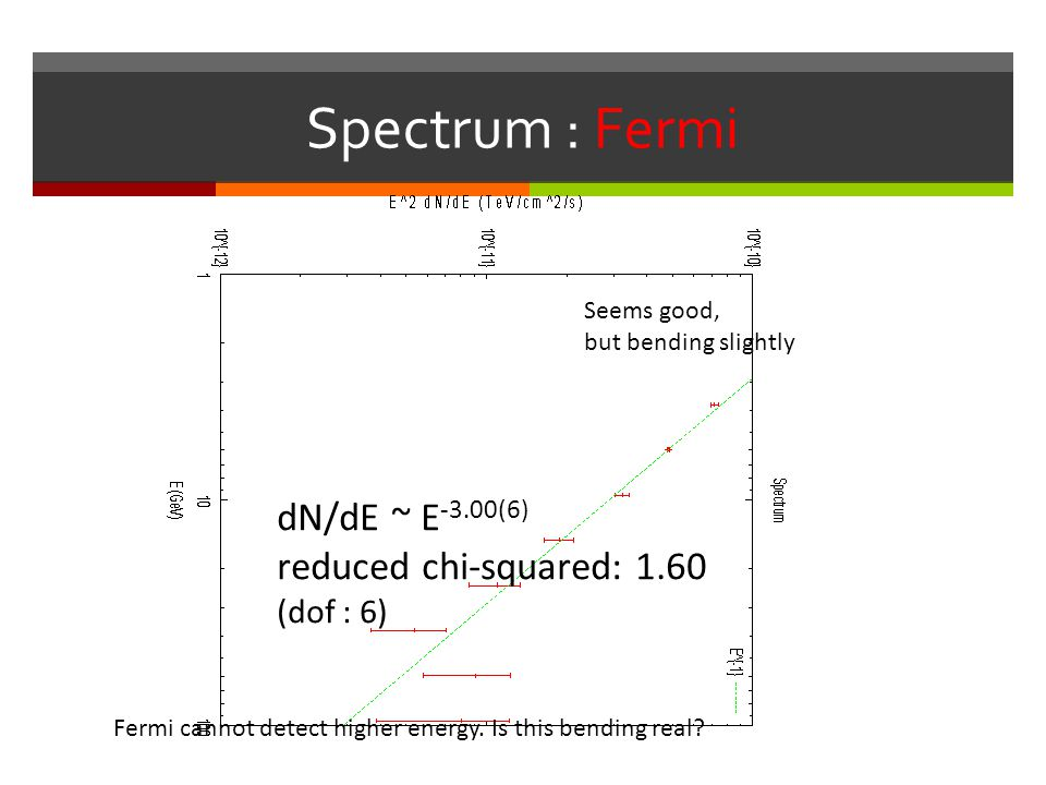 Spectrum : Fermi dN/dE ~ E-3.00(6) reduced chi-squared: 1.60 (dof : 6)