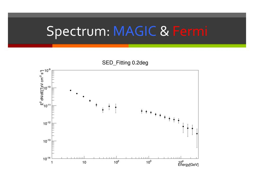 Spectrum: MAGIC & Fermi