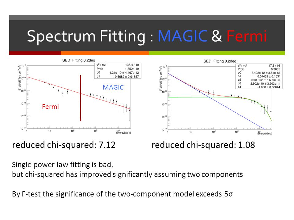 Spectrum Fitting : MAGIC & Fermi