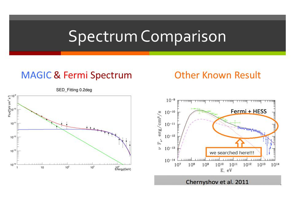 Spectrum Comparison MAGIC & Fermi Spectrum Other Known Result Murata