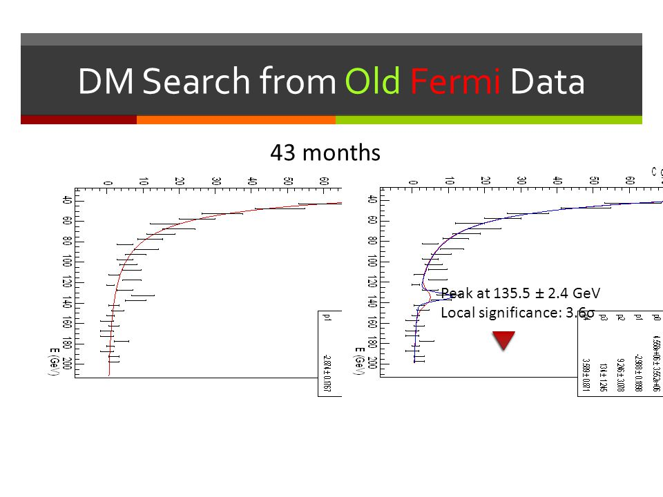 DM Search from Old Fermi Data