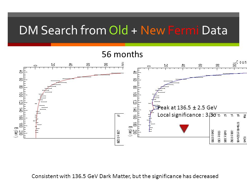 DM Search from Old + New Fermi Data
