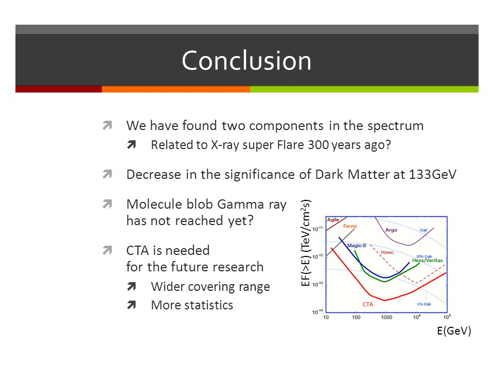 Conclusion We have found two components in the spectrum