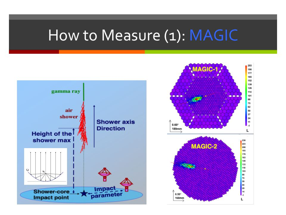 How to Measure (1): MAGIC
