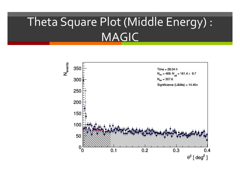 Theta Square Plot (Middle Energy) : MAGIC