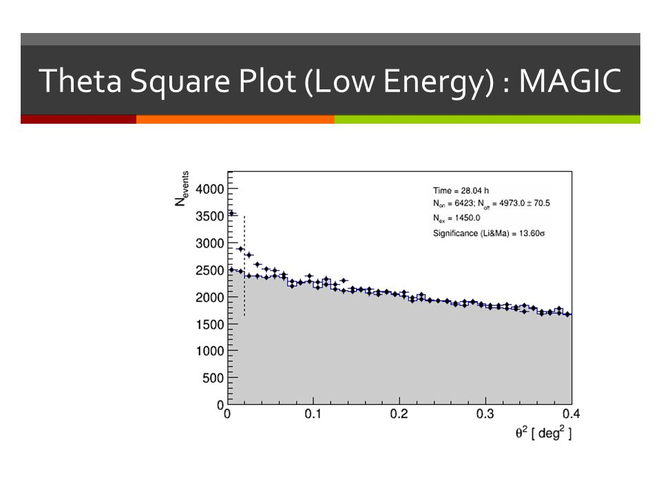 Theta Square Plot (Low Energy) : MAGIC