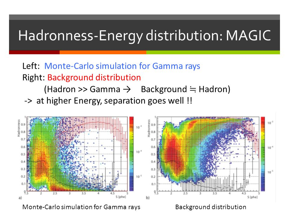 Hadronness-Energy distribution: MAGIC