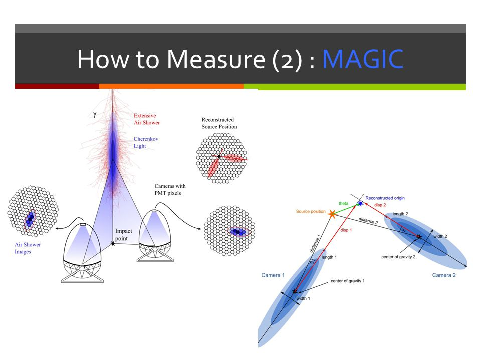 How to Measure (2) : MAGIC