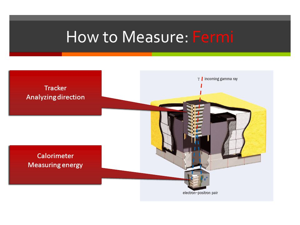 How to Measure: Fermi Tracker Analyzing direction Calorimeter
