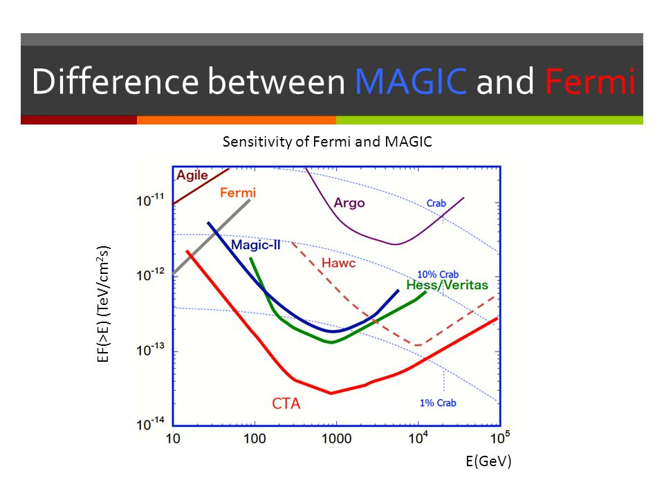 Difference between MAGIC and Fermi