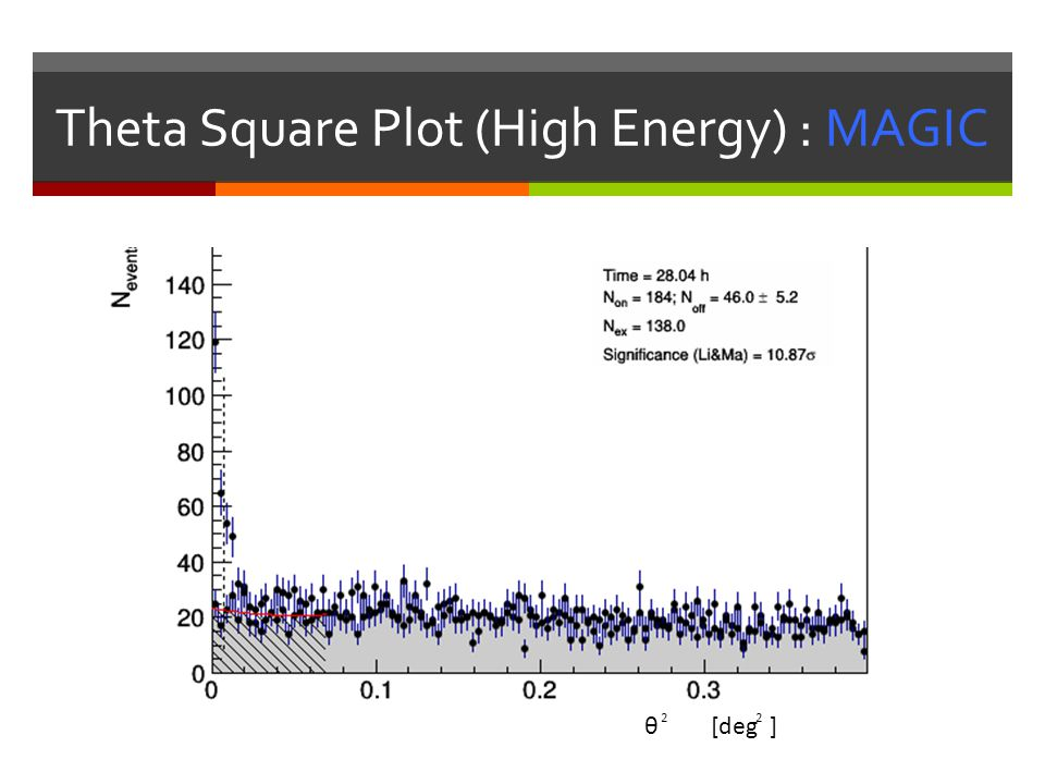 Theta Square Plot (High Energy) : MAGIC