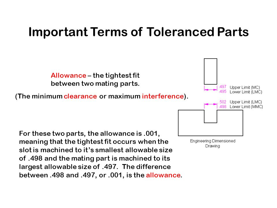 Important Terms of Toleranced Parts