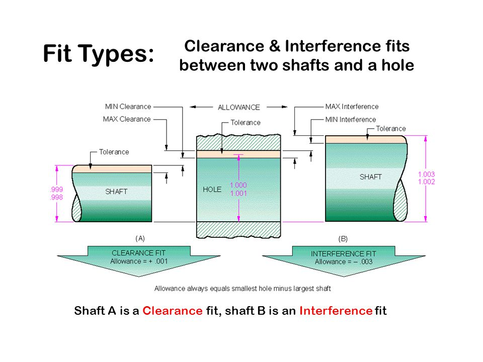 Fit Types: Clearance & Interference fits between two shafts and a hole