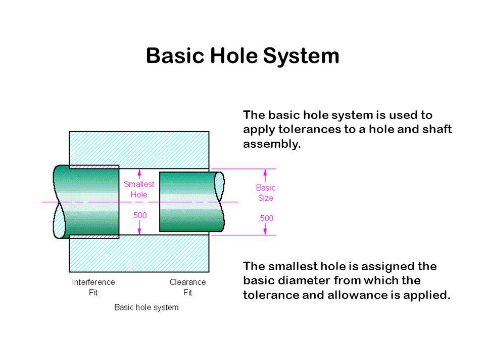 Basic Hole System The basic hole system is used to