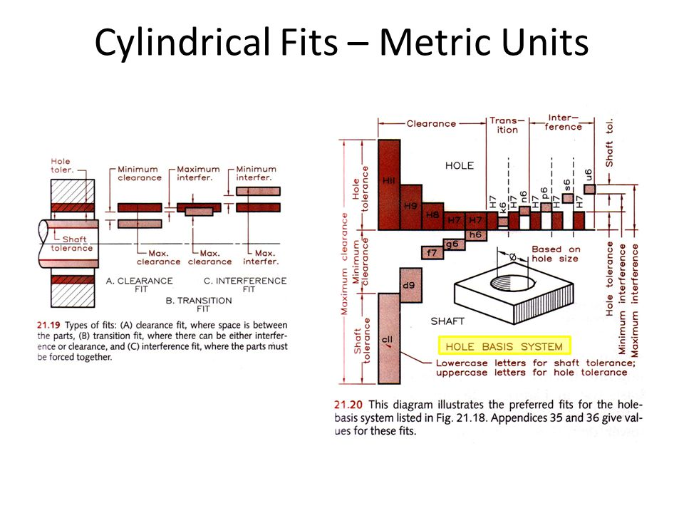 Cylindrical Fits – Metric Units