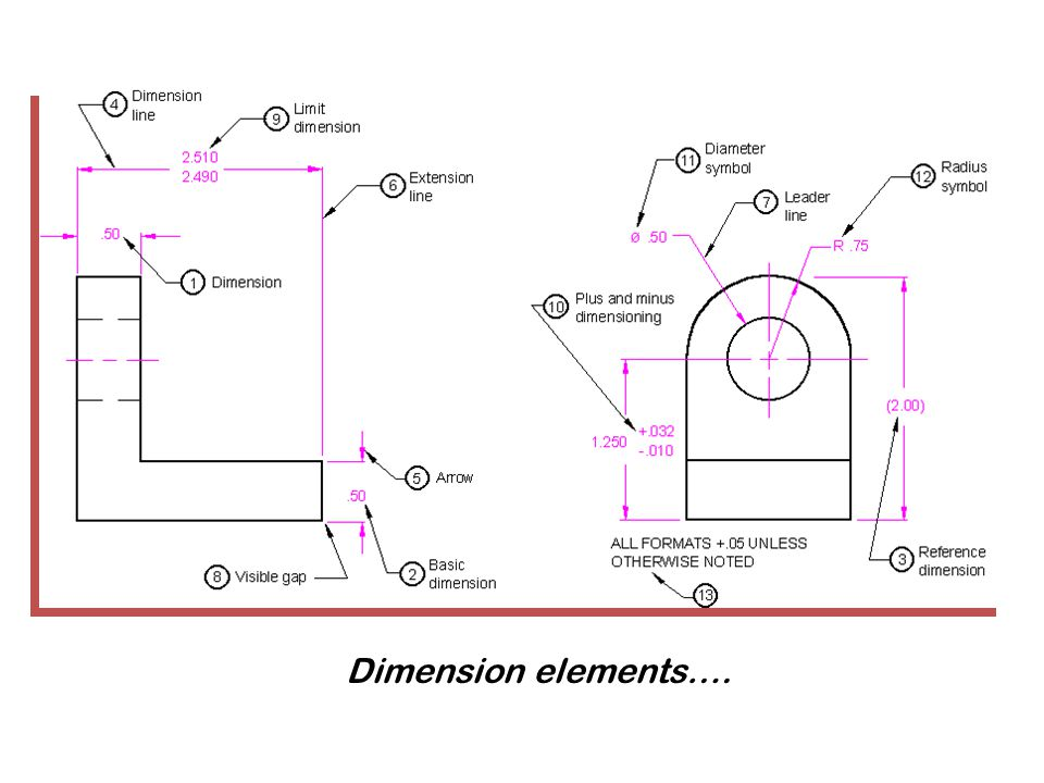Dimension elements….