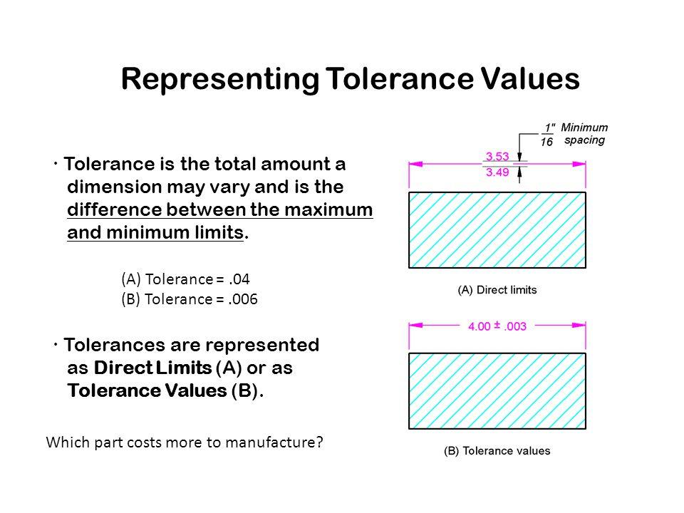Representing Tolerance Values