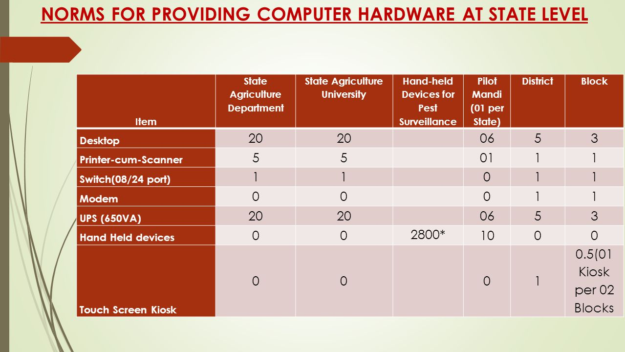 NORMS FOR PROVIDING COMPUTER HARDWARE AT STATE LEVEL