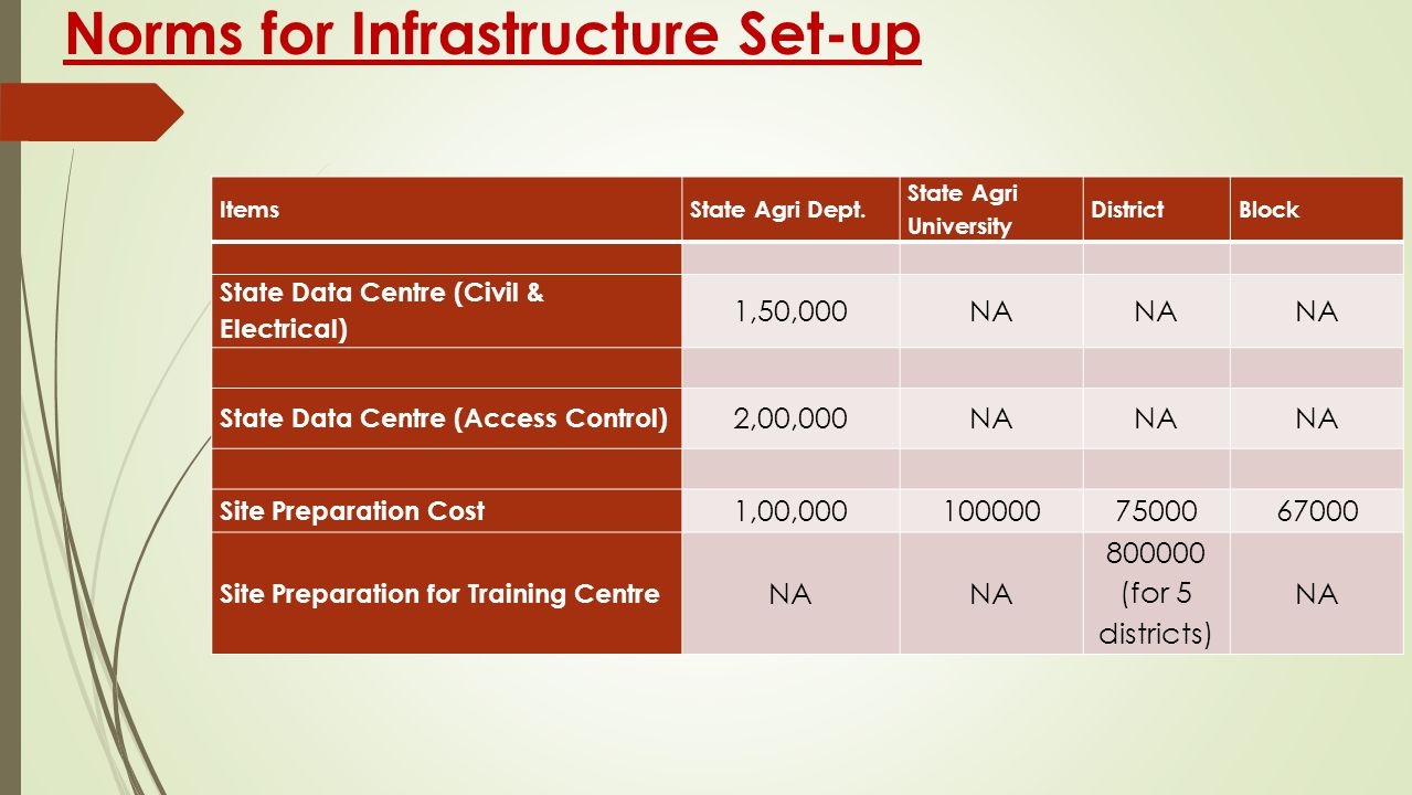 Norms for Infrastructure Set-up