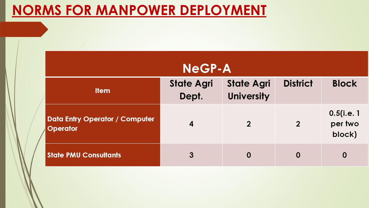 NORMS FOR MANPOWER DEPLOYMENT