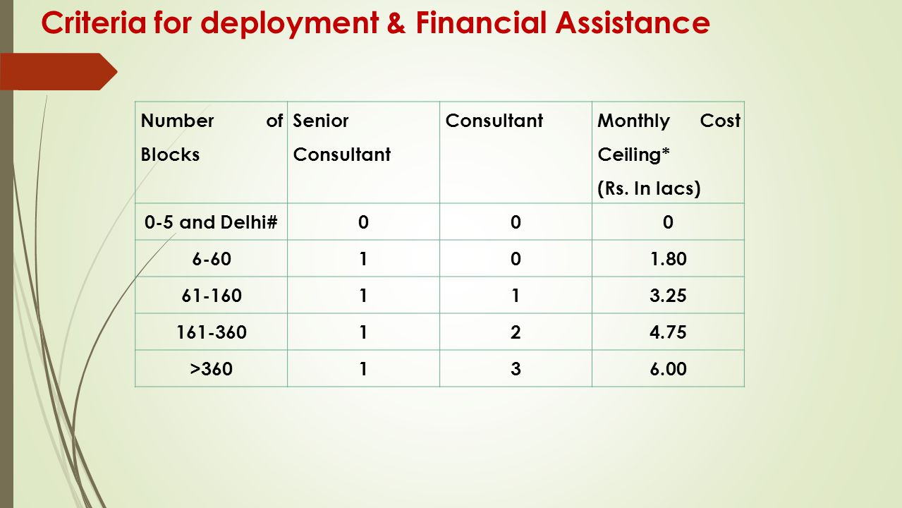 Criteria for deployment & Financial Assistance
