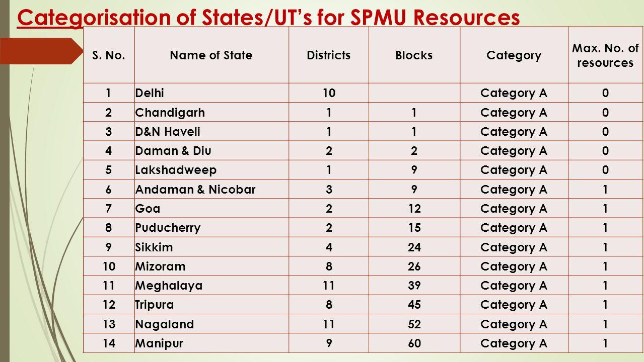 Categorisation of States/UT's for SPMU Resources